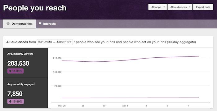 Pinterest statistics: People you reach