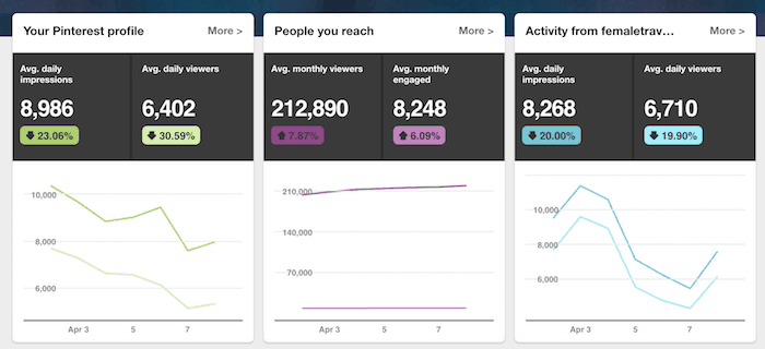 Pinterest statistics overview